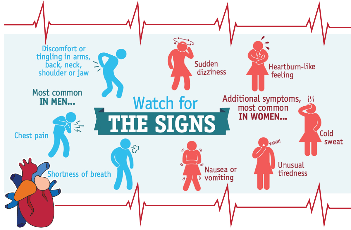 What are the heart attack symptoms in women?