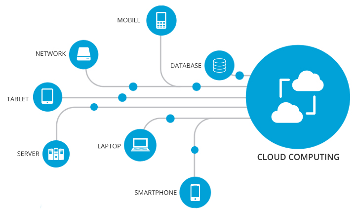 How to Set Up Cloud Computing for Small Business