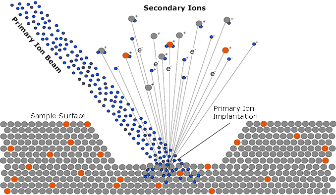 ToF-SIMS Analysis for Surface Characterization