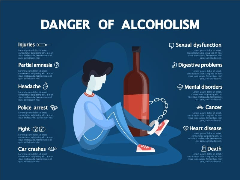 Warning Signs and Dangers Of Alcoholism