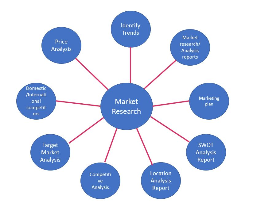 Tested Methods of Market Research in Any Company